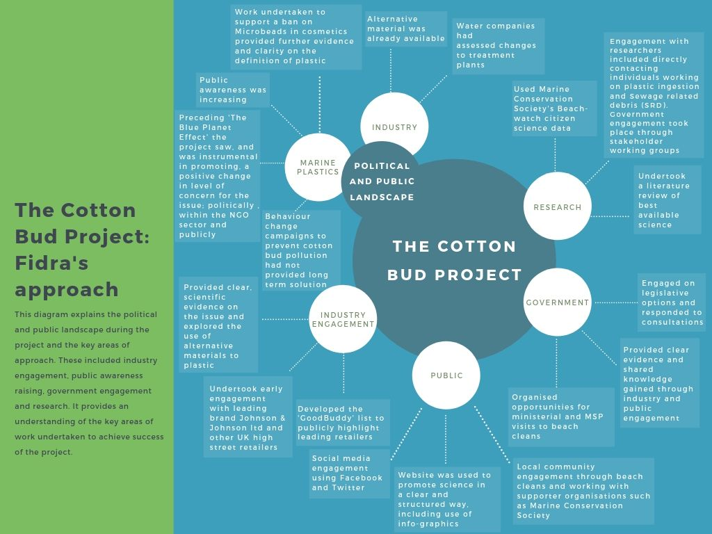 The Cotton Bud Project Our Approach